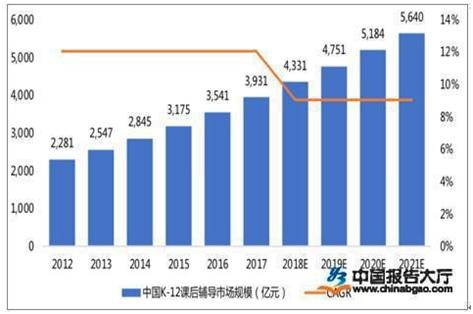 中国报告大厅:民办教育行业发展前景