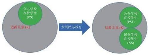 吴华:论民办教育对国家教育发展的独特贡献