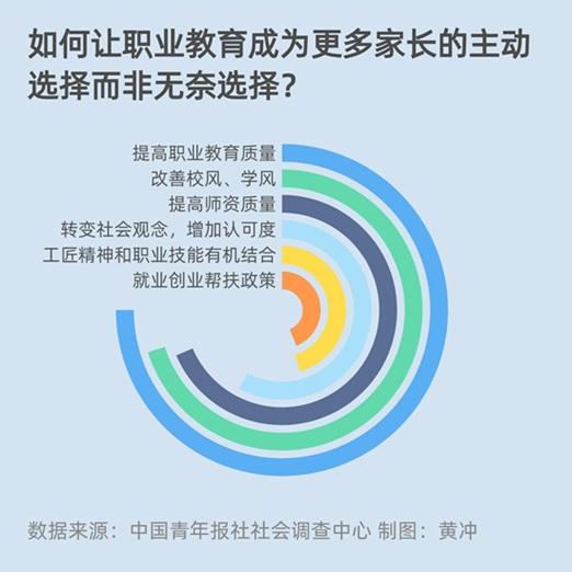 职业教育要成为主动选择 六成受访家长表示需提高教育质量