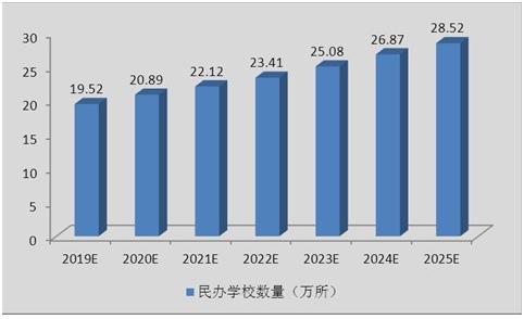 民办教育发展调研报告 2020年民办教育行业发展前景趋势及现状分析